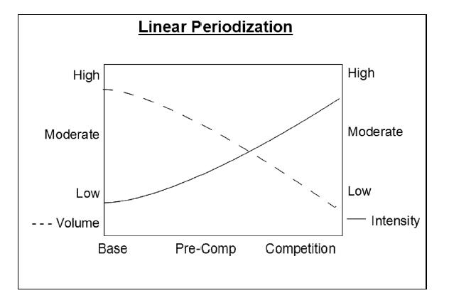 Exemple d'une périodisation linéaire