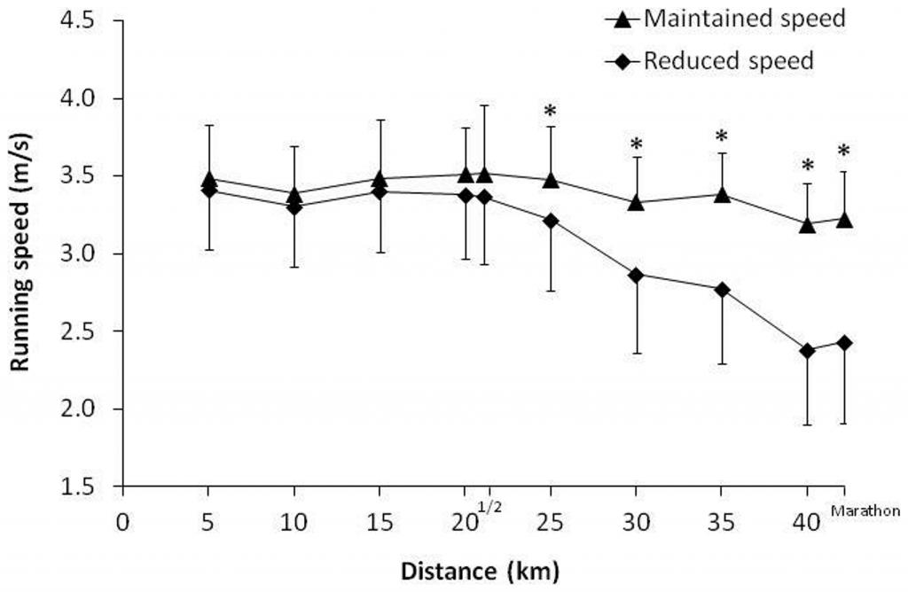 Diminution de la vitesse de course pendant un marathon.