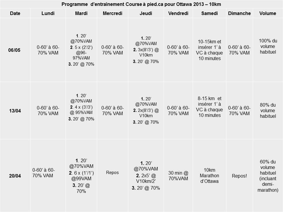 mai 2013 - 10km programme entraînement Cap.ca
